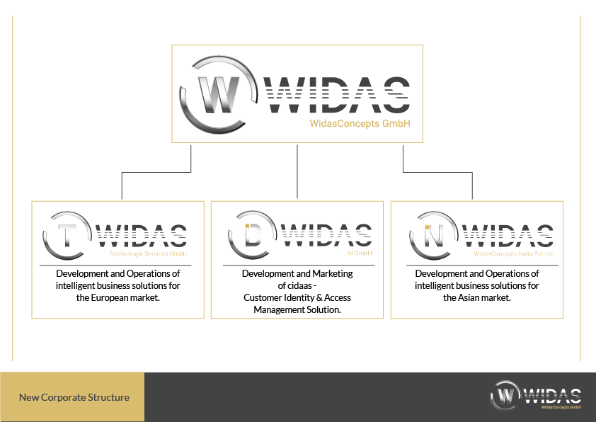 WidasConcepts gets a new structure for expansion!